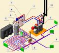 Сервисное обслуживание систем отопления