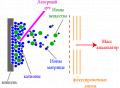 Температурно-програмированная десорбционная масс-спектрометрия