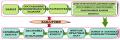 Разработка и производство электронных устройств на заказ