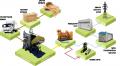 Будівництво електростанцій на біомасі
